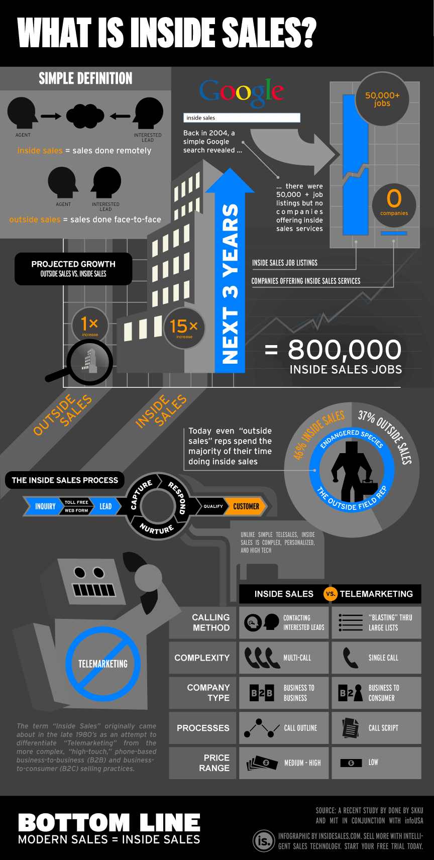 inside sales info graphic